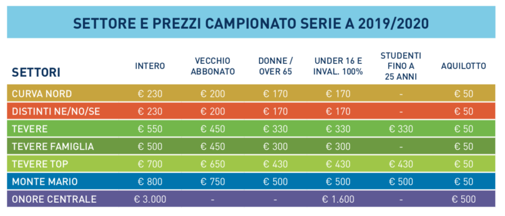 Prezzi abbonamenti Lazio 2019/2020