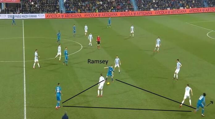 Juventus: l'intesa tra Ramsey e Cuadrado a destra